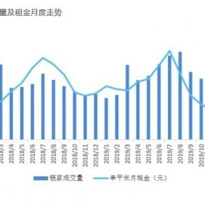 北京房协:租赁行业调整经营策略是顺应市场供求变化