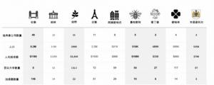 欧洲科技领域2019融资创纪录 中国领跑全球技术经济
