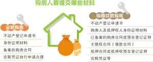 昆明123个项目购房人可自行办证