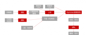 全产链?创未来|揭秘霍尔茨CPL材料5大核心优势